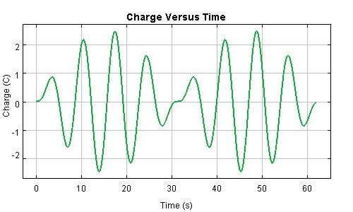 Beats Charge Graph