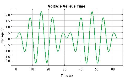 Parallel Circuit Beats Voltage Graph