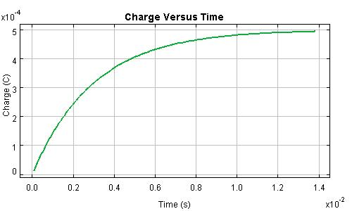 Charge of a Charging Capacitor