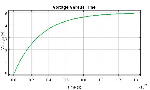 Voltage Across a Charging Capacitor