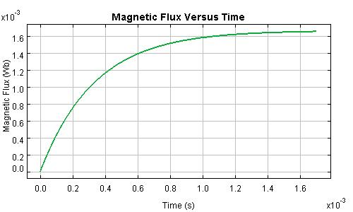 Magnetic Flux Through a Charging Inductor