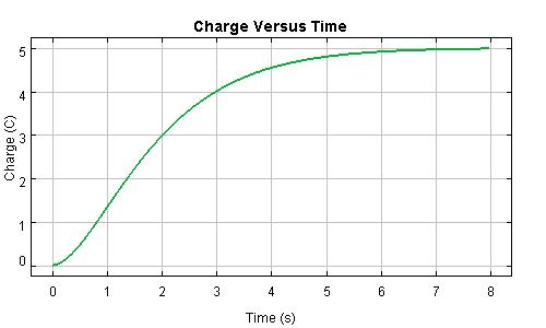 Critically Damped RCL Charge Graph