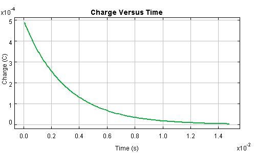 Charge of a Discharging Capacitor