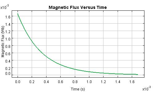 Magnetic Flux Through a Discharging Inductor