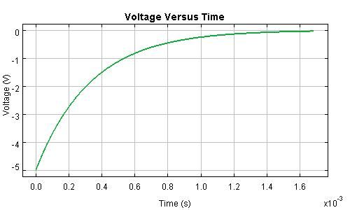 Voltage Across a Discharging Inductor