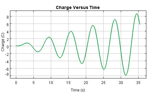 Resonance Charge Graph
