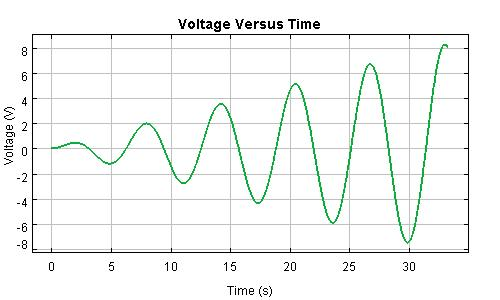 Parallel Circuit Resonance Voltage Graph