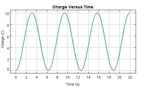 Undamped RCL Charge Graph
