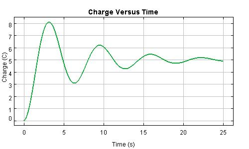 Underdamped Charge RCL Graph